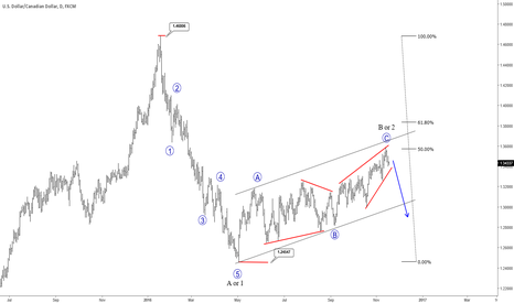 USDCAD: Correction On USDCAD Seems Completed; More Weakness In Sight