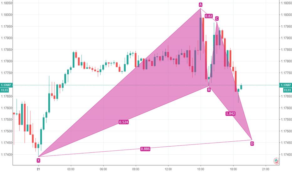 EURUSD: 欧元等待止跌信号看涨