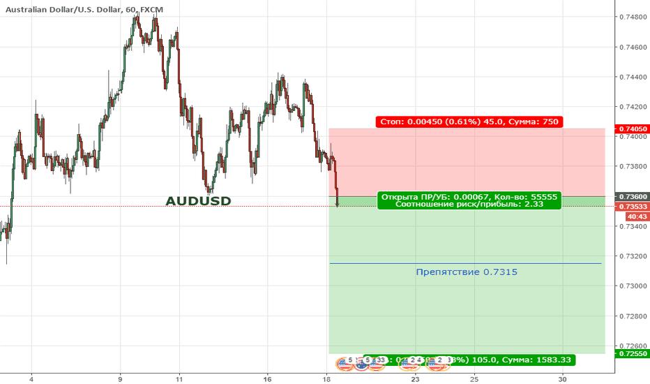 AUDUSD:  Цена продолжает находиться в медвежьей коррекции