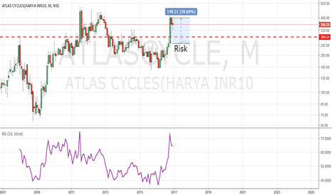 ATLASCYCLE: Atlas Cycle Ready For Long Term Investment