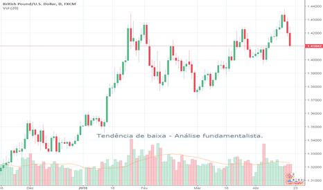 GBPUSD: Signal - Price action + Análise Fundamentalista