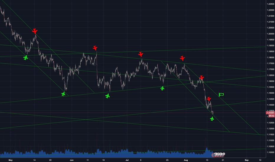 EURUSD: EUR USD - Long - Await confirmation before making any trades