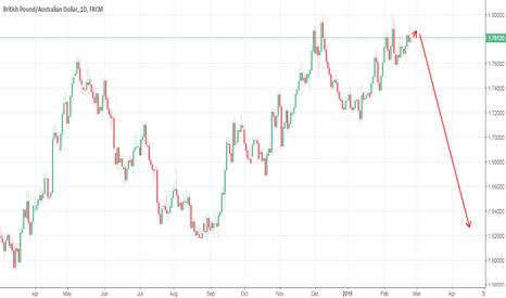 GBPAUD: Long term trade GBPAUD