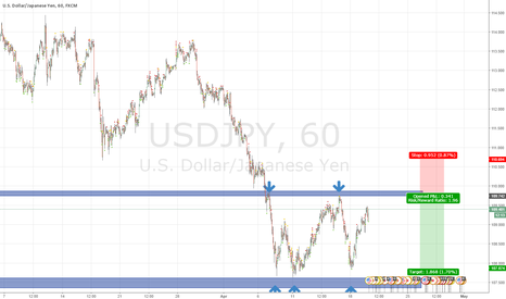 USDJPY: USD/JPY short coming