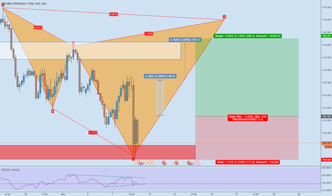 GBPJPY: GBPJPY - Long opportunity + D & H4