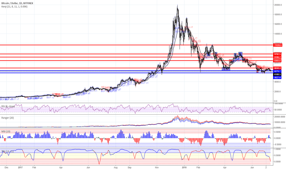 BTCUSD: Range trading: Crypto currency market as for 07/12/2018