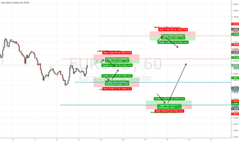 EURUSD: EUR/USD Feb 2nd Plan