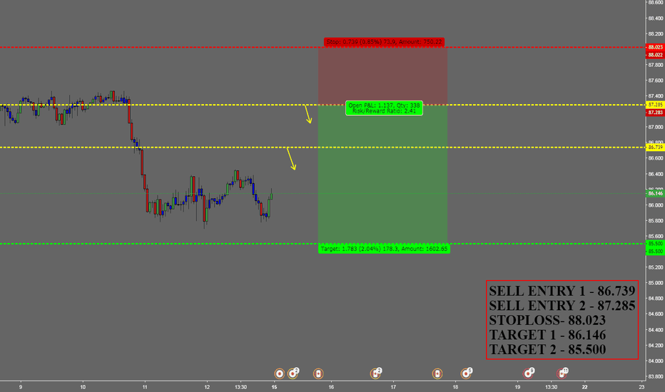 CADJPY: CADJPY SELL FOR WEEKLEY INCOME TRADER