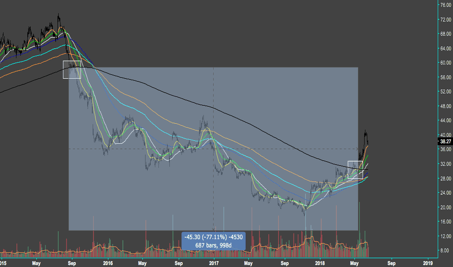 M: $M - Might be a good time to buy? Just guessing