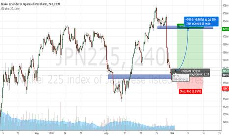 JPN225: Покупка фондового индекса Nikkei 225