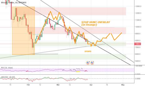 BTCUSD: Neutral to Long - STOP HUNT overlay in Orange