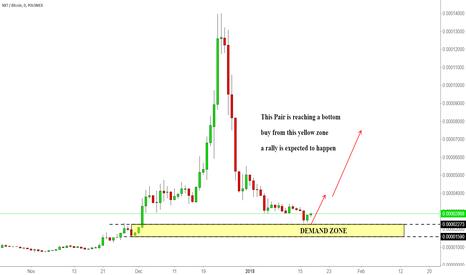 NXTBTC: NXTBTC May reaching a bottom