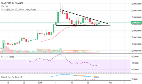 WABIBTC: WABI caught in decending triangle