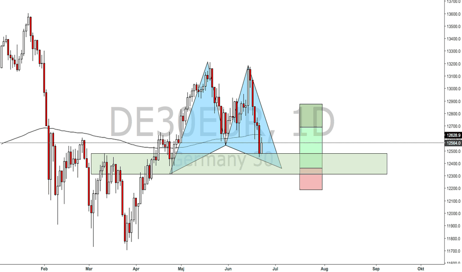 DE30EUR: Potential Gartley pattern