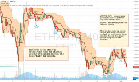 ETHXBT: ETH BOT going down the slope