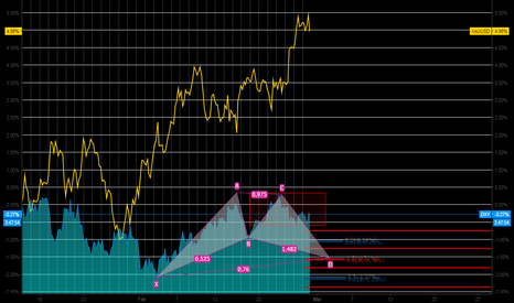 DXY: Still looking for a Good Setup on DXY and XAUUSD