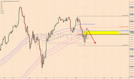 USDJPY: USDJPY Short on retracement bounce