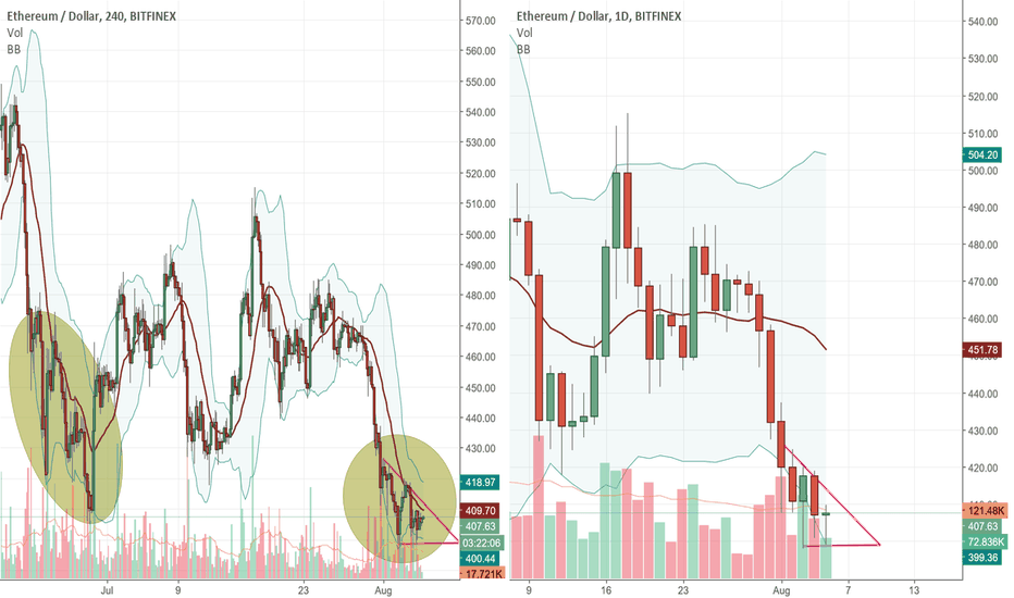 ETHUSD: ETH-USD bear is exhausted ?