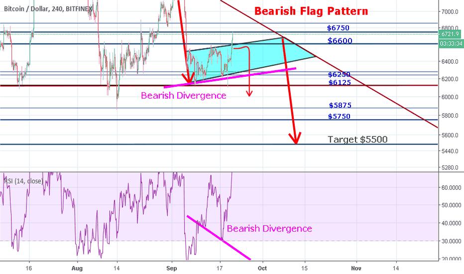 BTCUSD: Bitcoin - Bearish Flag & Bearish Divergence..basically Bearish!