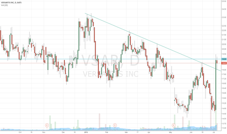 VSAR: VSAR consolidating for possible bull flag?