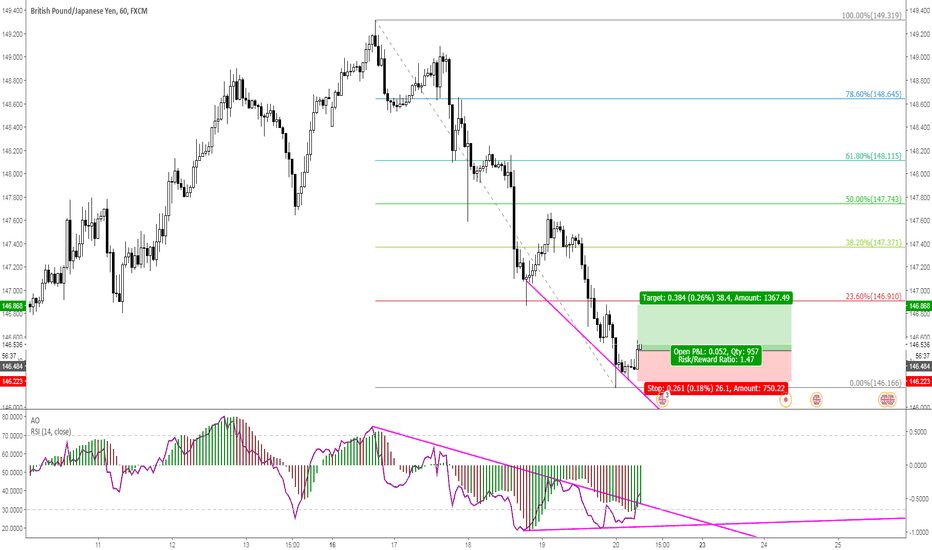GBPJPY: GBPJPY 1h with RSI Divergence