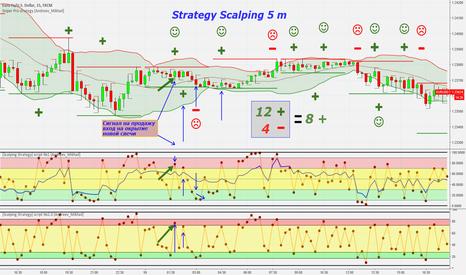 EURUSD: Стратегия [Скальпинг] для Б.О т.ф 5-15 мин. в действии