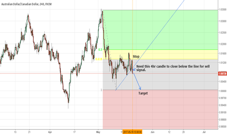 AUDCAD: AUD/CAD 4hr chart potential sell