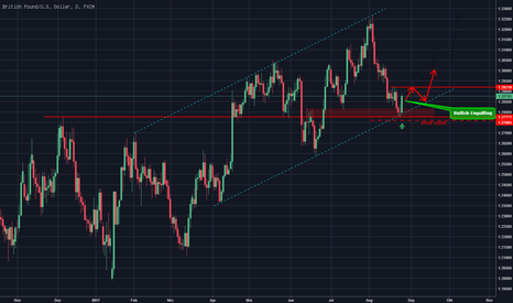 GBPUSD: GBPUSD rebound in Trendrichtung?