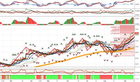 MU: MU: Looking For A Stock With An Upside Breakout Pattern?