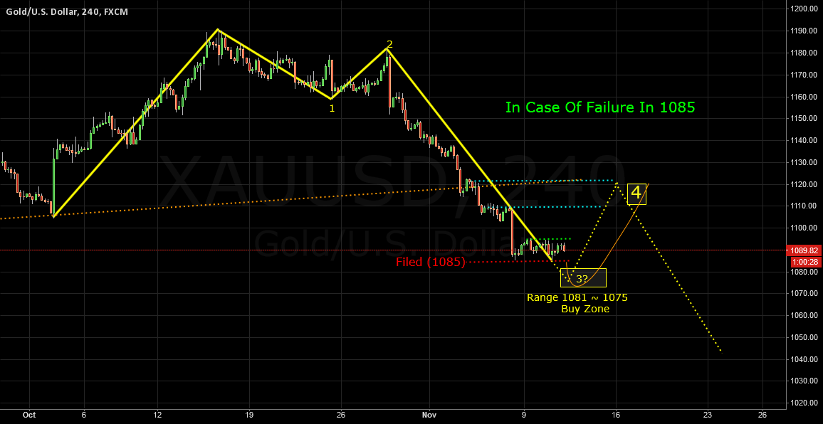 XAUUSD Elliot Wave H4  Scenario Failure 1085 (2015.11.11)