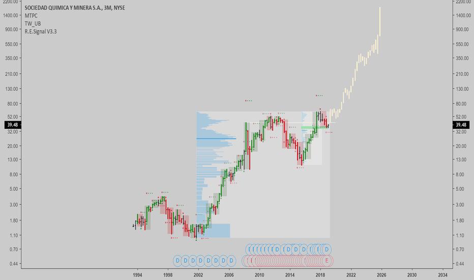 SQM: SQM: Long term potential gains are astronomical...