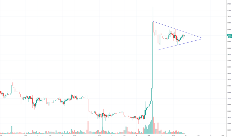BTCUSD: Bitcoin Daily Update (day 324)