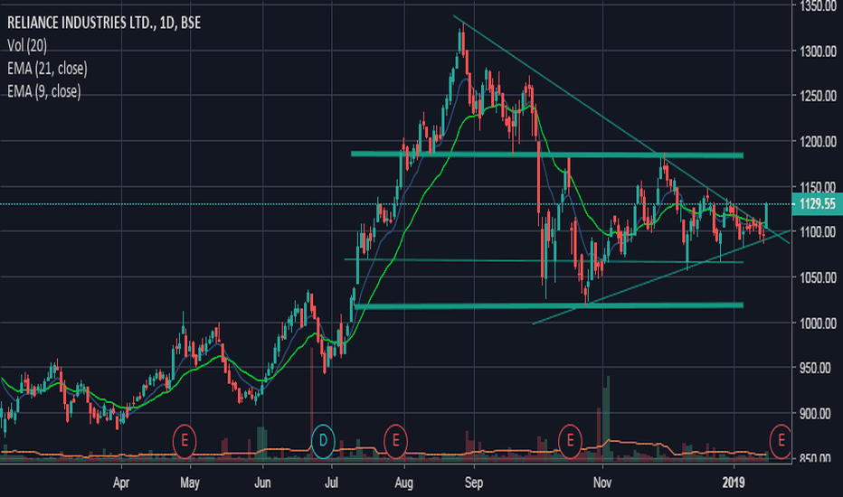 RELIANCE: Triangle breakout with volumes, btst for 1150