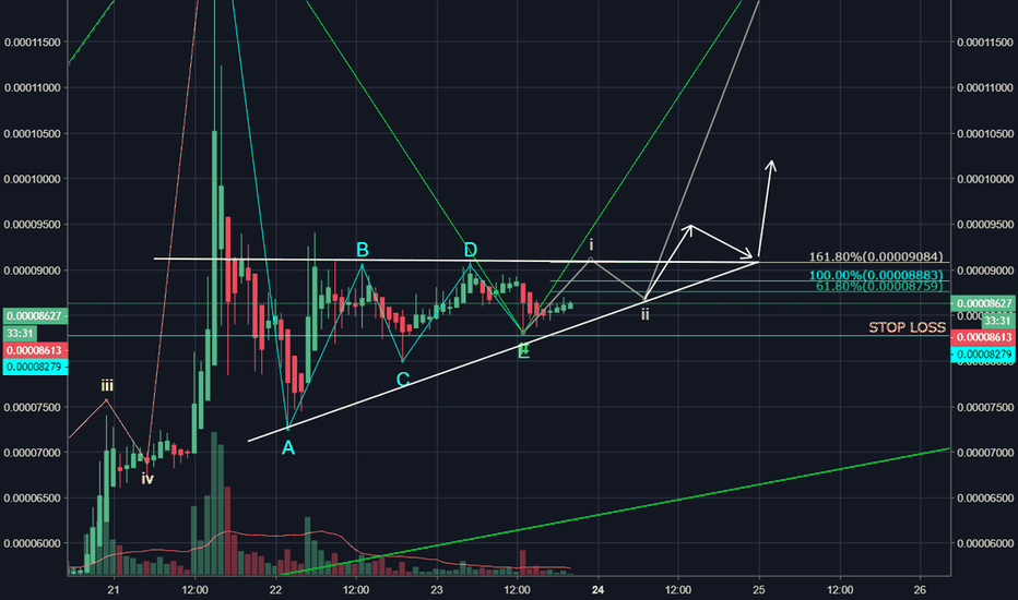 XRPU18: XRP Ascending Triangle - Bullish !!
