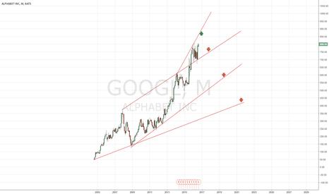 GOOGL: Googl Short from 800 - 850