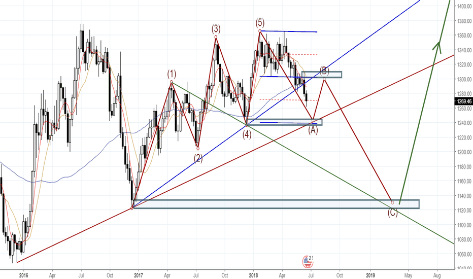 XAUUSD: XAUUSD bullish long term