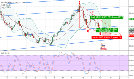 AUDUSD: AUDUSD: Long - Consilidation