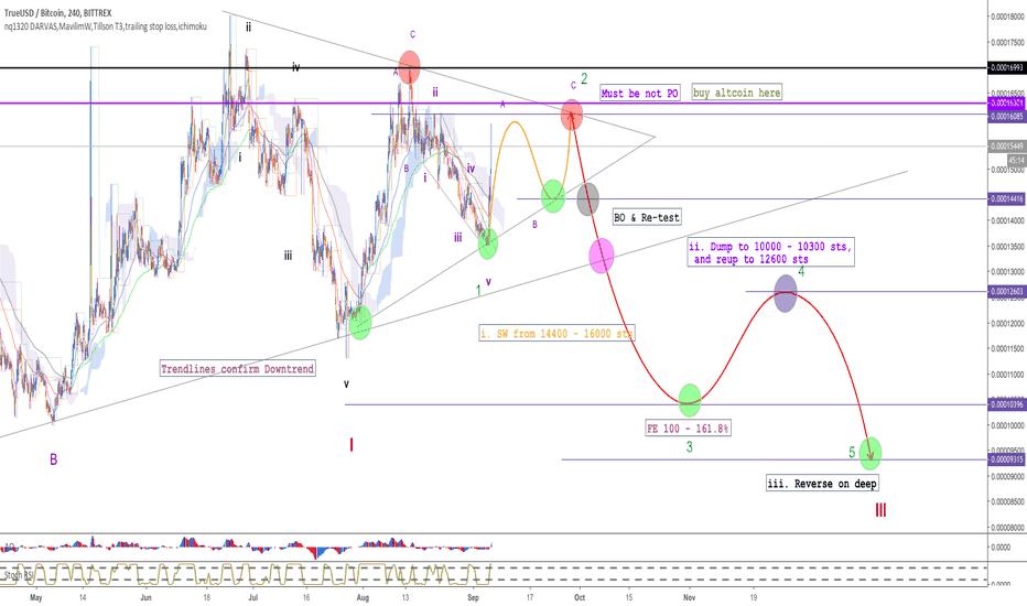 TUSDBTC: Bitcoin price - View from TUSD