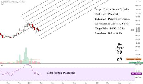 EKC: EKC : Value Pick for Mid-Long Term Investment {Bullish}