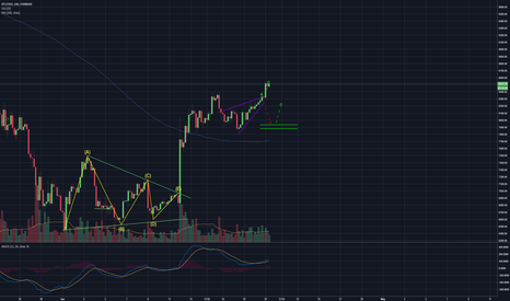 BTCUSD: Tell MPC i'm coming for his spot!!  - My chart is a Magnet
