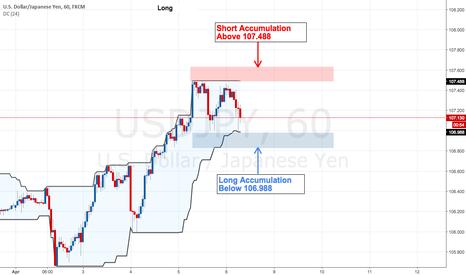 USDJPY: USD/JPY Short Accumulation Above 107.488