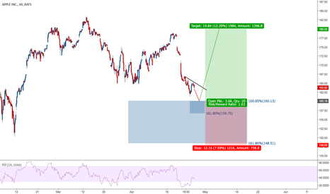 AAPL: #AAPL - FIBO CONFLUENCE @ $160