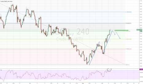 USOIL: OIL WTI - Short