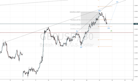 GBPUSD: Фунт продолжит укрепление выше 1.2380