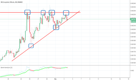 INSBTC: Güncel INSBTC Yükselen üçgen(ascending triangle)