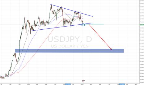 USDJPY: USD/JPY SHORT ORDER @ 119.30