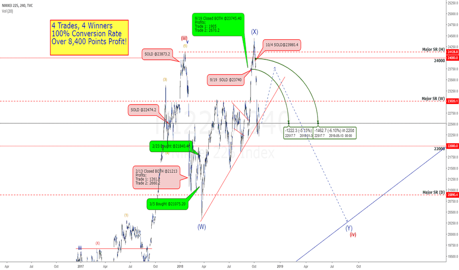 NI225: Nikkei: The Why's & How's I'm SHORT Now - Lesson In Wave Trading