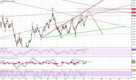 EURUSD: Triangle pattern have a look whats gonna hapen