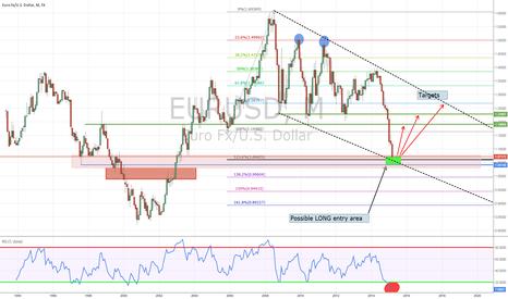 EURUSD: Is it time to go LONG EURO? - EURUSD long term