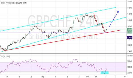 GBPCHF: long